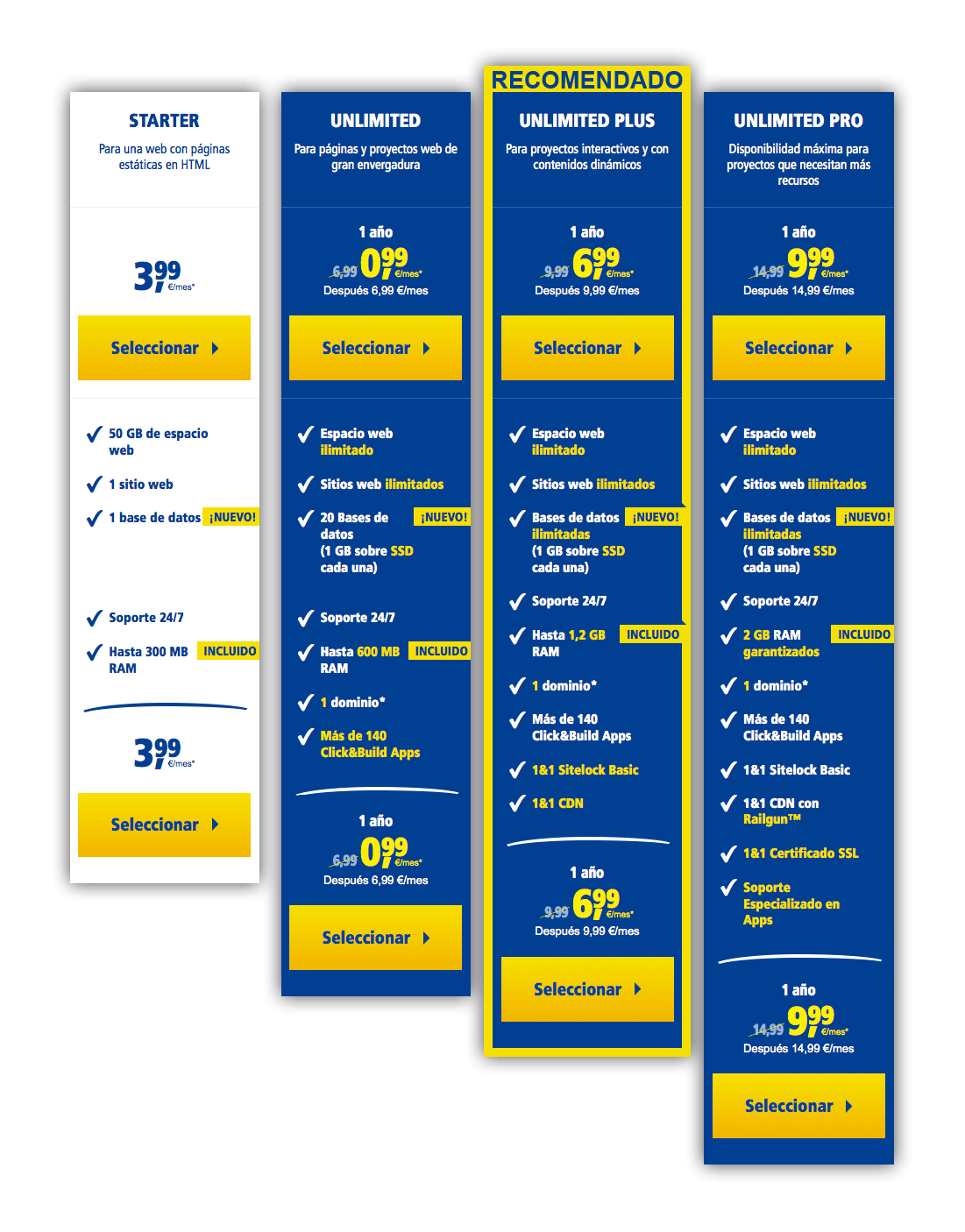 recomendaciones hostings para empezar